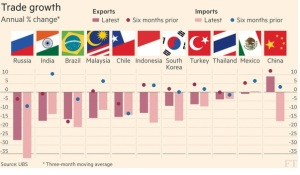 EM Trade (from the Financial Times)